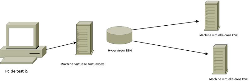 Architecture Virtualbox ESXi